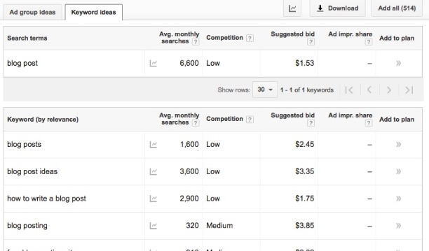 List of keywords in the Google Keyword Planner