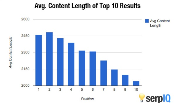 Snapshot from SerpIQ's content length study